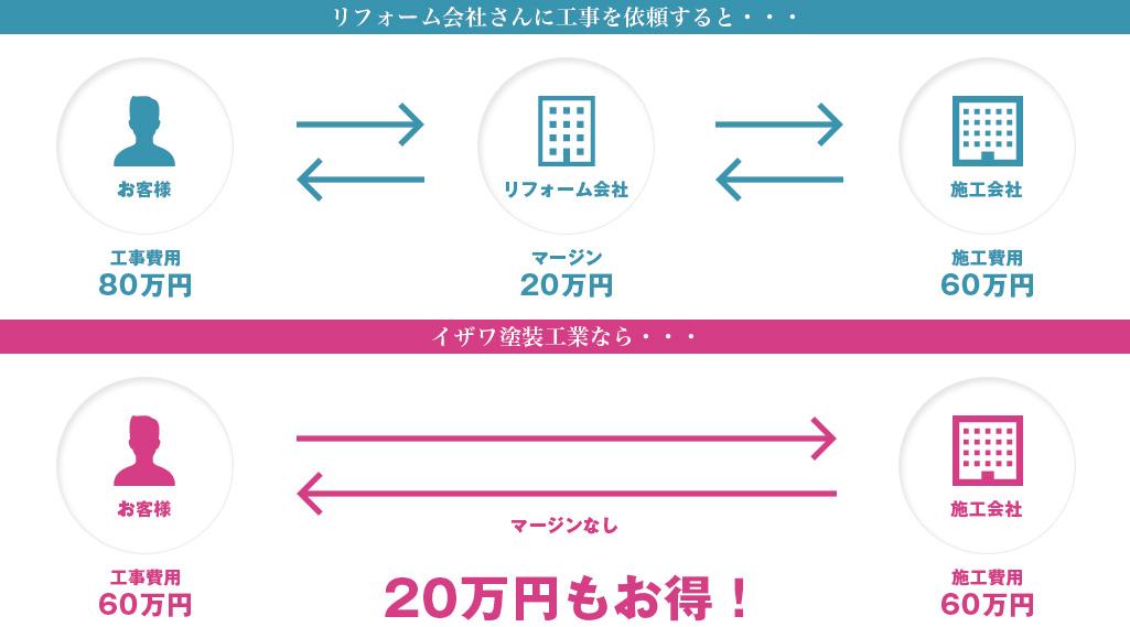 20万円もお得!